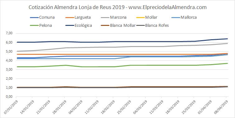 Precios almendra Reus abril 2019