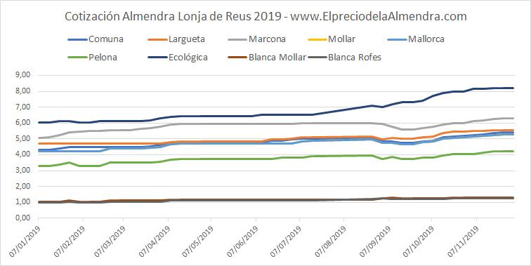 Precio almendra Lonja de Reus 2019