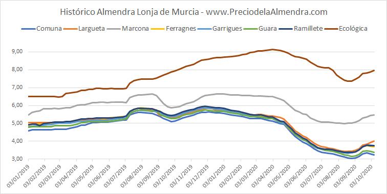 Histórico precios Almendra Murcia 2019 - 2020