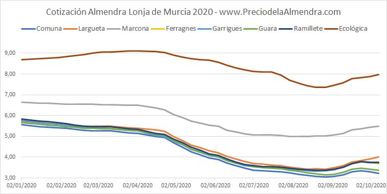 Precios Almendra Murcia 2020