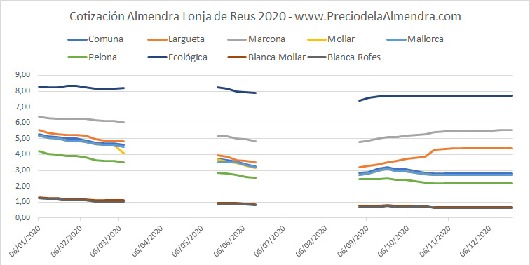 grafica precio almendra reus 2020