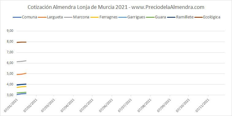 Precios almendras Murcia 2021