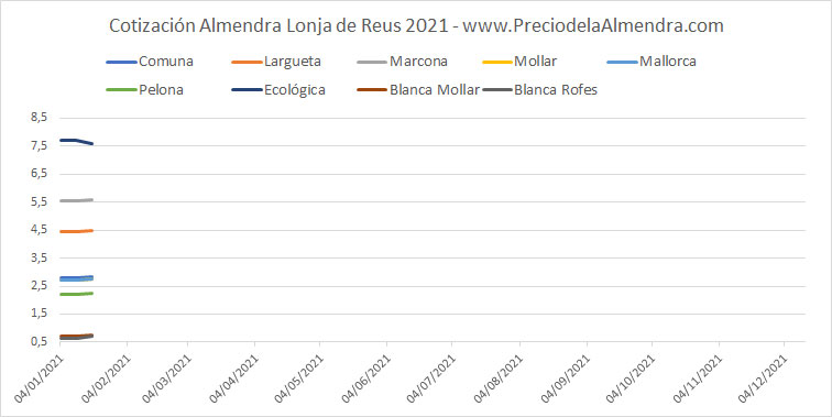 Precio Almendra Reus 2021