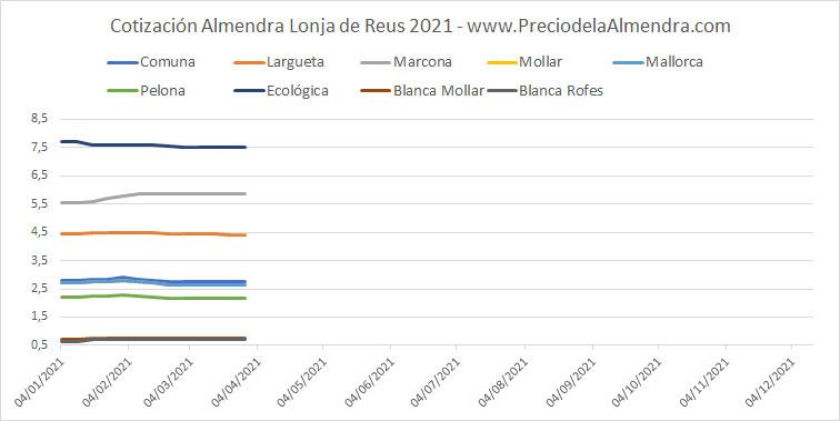 Grafica de precios de la almendra en la Lonja de Reus